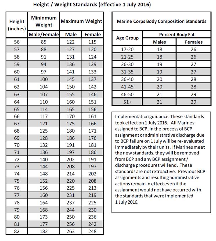 marine height and weight