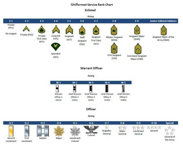 military ranks in order